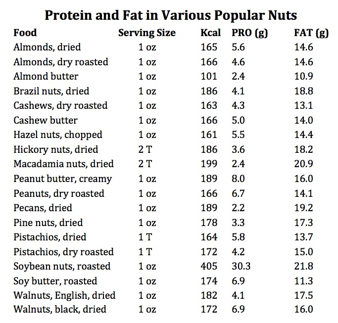 Nut Foods Chart