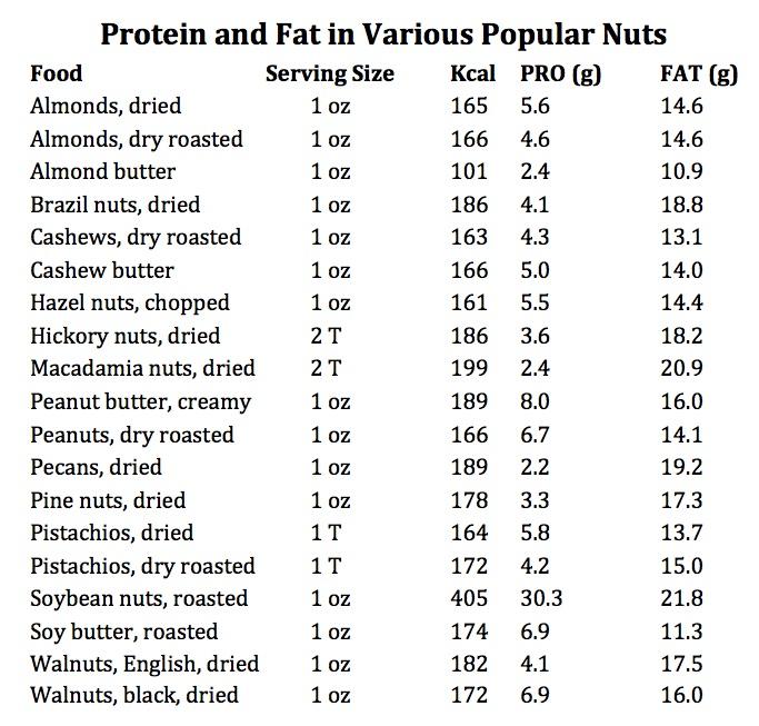 Nut Foods Chart