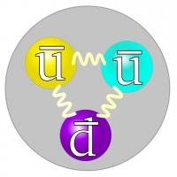 The quark structure of the antiproton.CC BY-SA 3.0 Spinningspark https://commons.wikimedia.org/wiki/File:Quark_structure_antineutron.svg