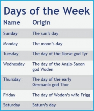 The days of the week are named after solar deities.