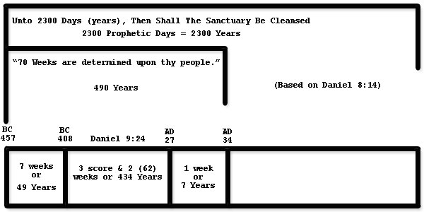 The 2300 Day Prophecy Of Which 70 Week Is A Small Part Was To Begin At Command That Effected Restoration Jerum