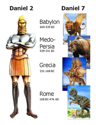 Comparing Daniel 2's statue with Daniel 7's beasts.