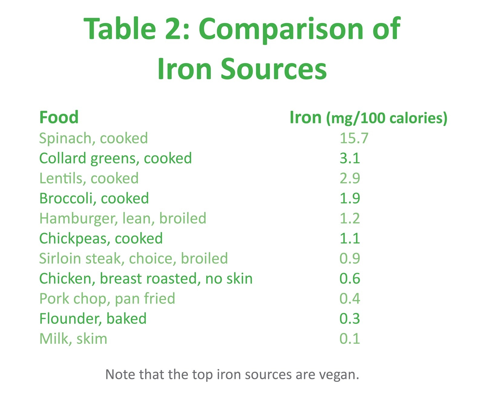 From quot iron in the vegan diet quot by reed mangels phd rd used by