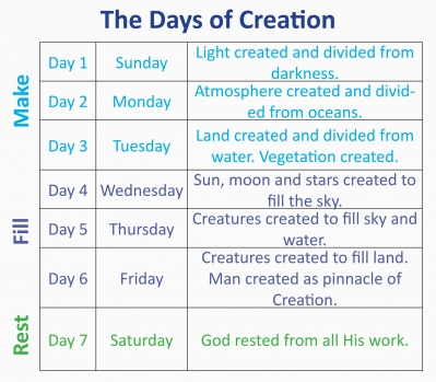Adapted from Pastor Zack Terry's Six Day Creation Chart.
