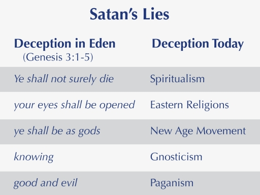 The serpent's lies in Eden have permeated spirituality throughout history.