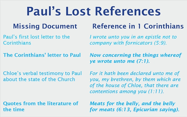 Understanding 1 Corinthians | Apostle Paul