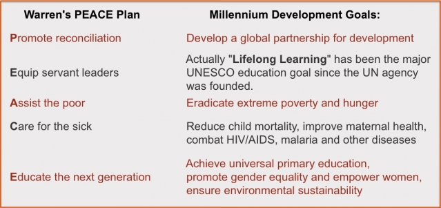Rick Warren's PEACE plan mirrors the United Nations' Millennium Development Goals.