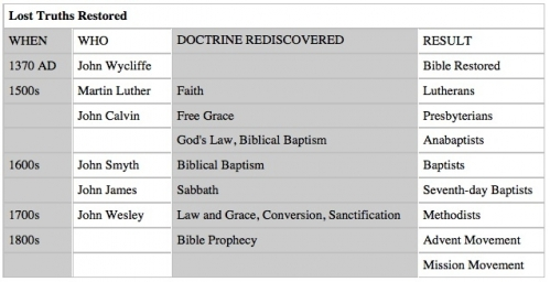 Unity after the Reformation | Protestant Reformation - Wycliffe ...