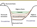 "<p><em>Beartooth Butte matches the same layers located much lower down in Bighorn Basin. How could the solid rock above the Precambrian rock warp upward during the upthrust if in fact it was solid—taking millions of years to form? A more logical explanation seems to be that the layers were not solid and in fact were recently and rapidly formed just before a very rapid upthrust of the Precambrian under the Beartooth Butte location. The water, which laid down these sedimentary layers, rapidly rushed off of the upthrusted area. This rapid runoff of water quickly eroded the area leaving only Beartooth Butte standing to dry as the water receded. </em><a href=""http://www.detectingdesign.com/geologiccolumn.html"">Read the whole article by Sean Pitman, MD</a>.</p> <p>Watch our series <a href=""https://amazingdiscoveries.tv/c/10/Genesis_Conflict_-_English/"">Genesis Conflict on ADtv</a> for more information. </p>"