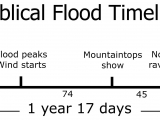 "<p>The Biblical timeline of the Flood.</p> <p>Watch our series <a href=""https://amazingdiscoveries.tv/c/10/Genesis_Conflict_-_English/"">Genesis Conflict on ADtv</a> for more information. </p>"
