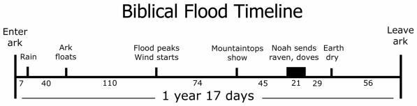 The Biblical timeline of the Flood.