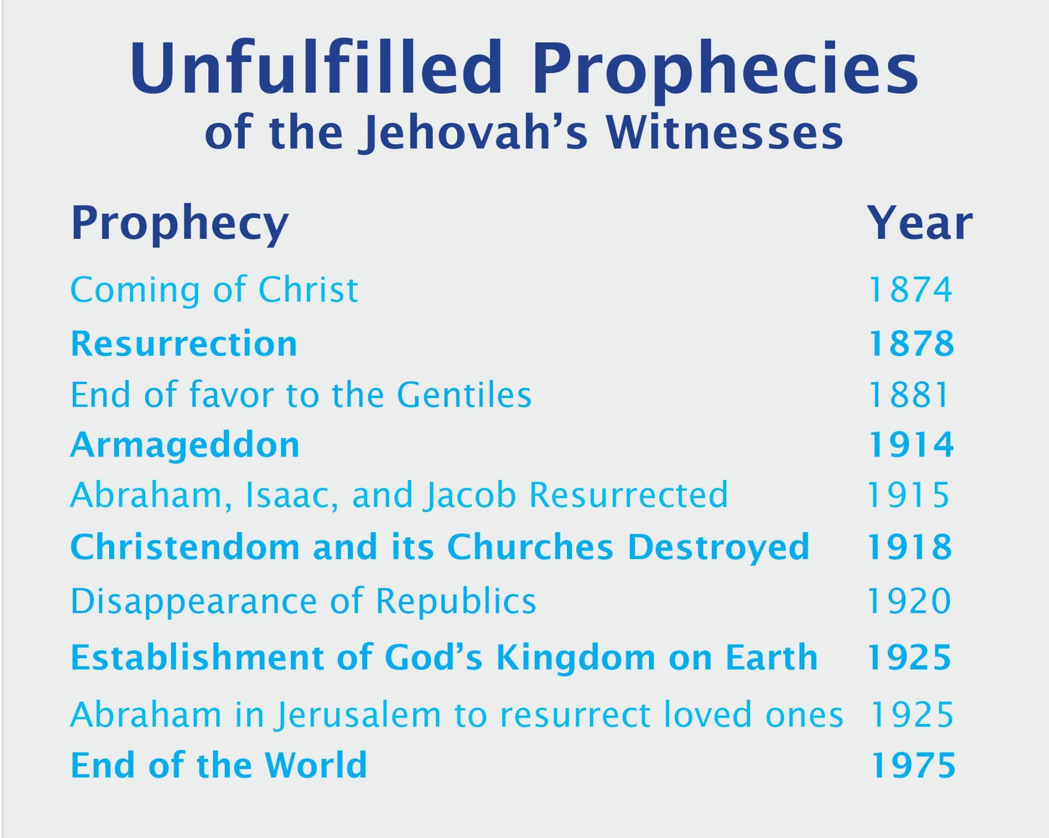 "<p>Prophecies from <a title=""Read our article on JW doctrine. Prophecies from Jehovah's Witness ..."