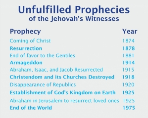Prophecies from Jehovah's Witness doctrine, with the year they were to be fulfilled. Clearly, none have come to pass. Watch The New Age Agenda on ADtv for more information.