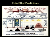 "<p>A chart depicting the predictions of the <a title=""Read our article on JW doctrine"" href=""../S-deception-Spiritism_Jehovahs_Witnesses_Russell"" target=""blank"">Jehovah's Witnesses</a>. None of these predictions have come to pass.</p> <p><br />Watch <a href=""https://amazingdiscoveries.tv/media/136/223-the-new-age-agenda/"">The New Age Agenda on ADtv</a> for more information. </p>"