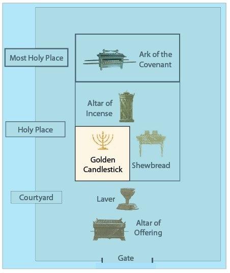 The Golden Candlestick