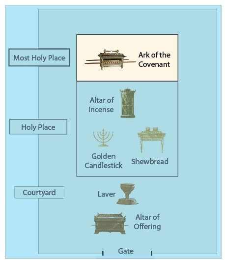 The most holy place held the ark of the covenant the high priest only