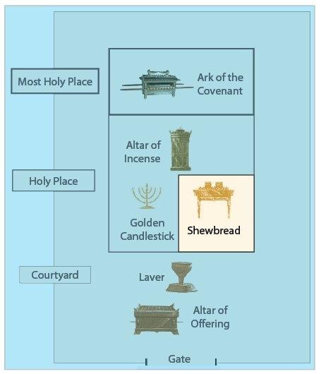 Fine The Table Of Shewbread Download Free Architecture Designs Scobabritishbridgeorg