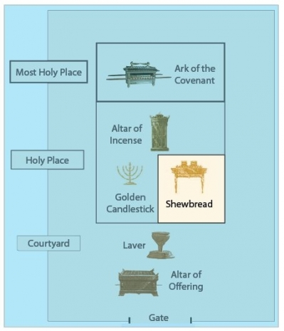 The table holding the Shewbread stood in the tabernacle's Holy Place.