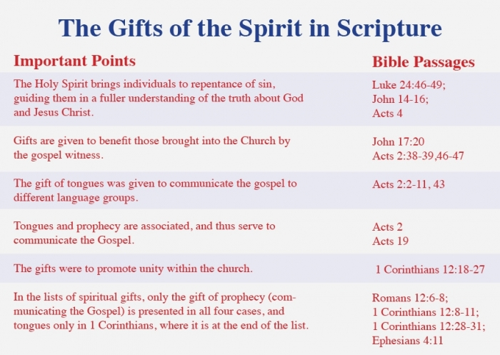 Spiritual gifts 1 corinthians 12 apostle paul negle Choice Image